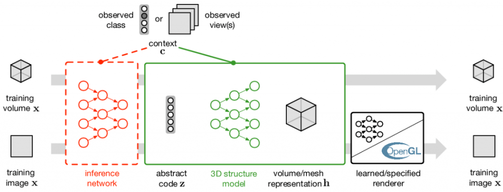 Unsupervised Learning of 3D Structure from Images