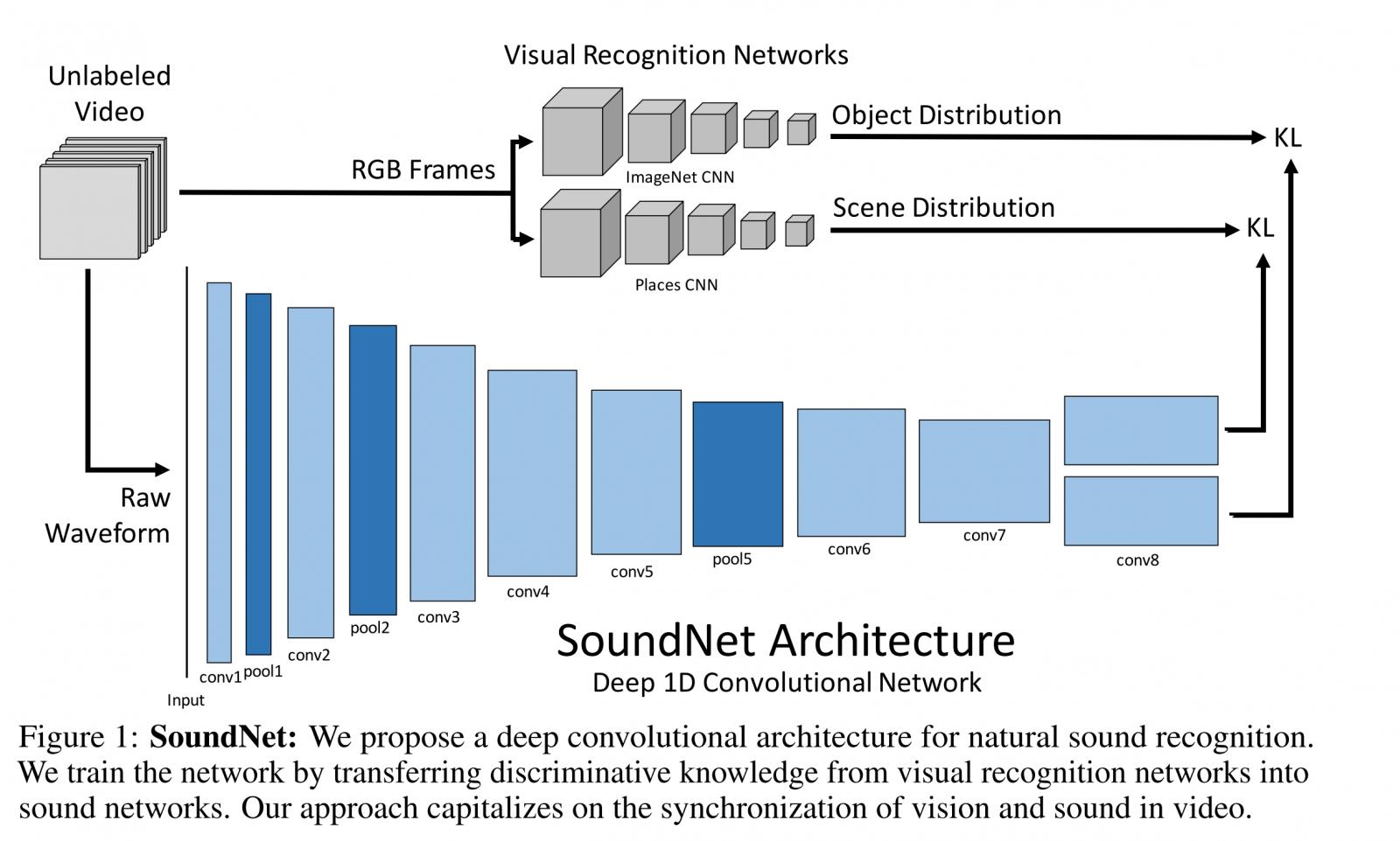 soundnet-architecture