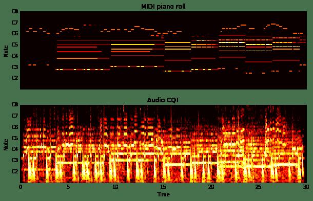 The Lakh MIDI Dataset v0.1