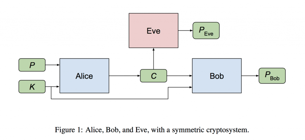 Learning to Protect Communications with Adversarial Neural Cryptography