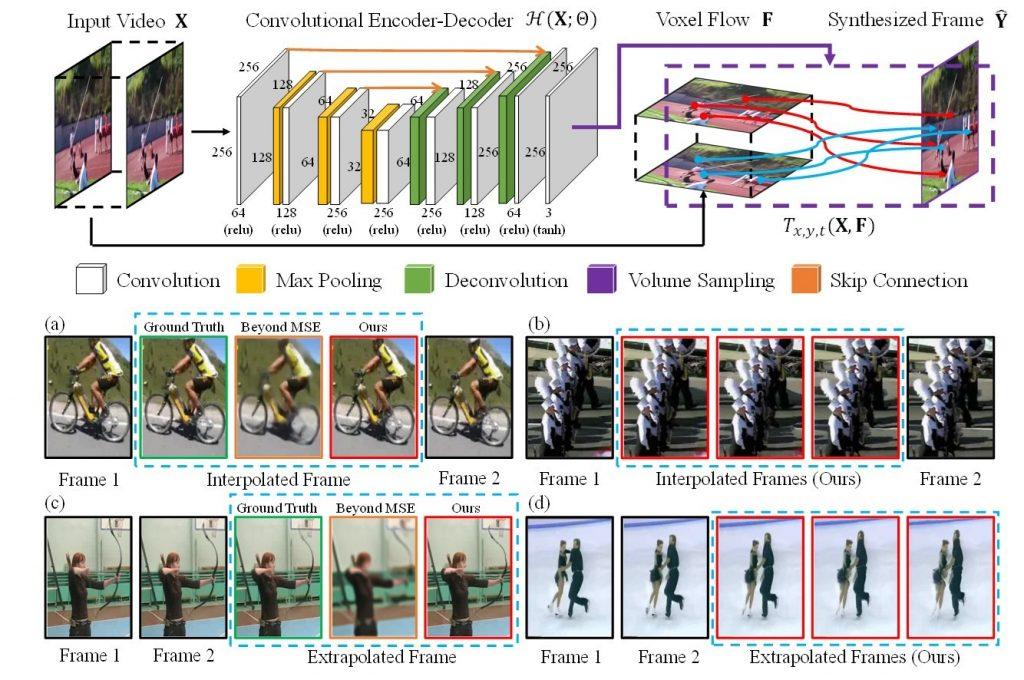 ビデオのフレーム補間 – Video Frame Synthesis using Deep Voxel Flow