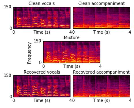 音源分離 – Deep Clustering and Conventional Networks for Music Separation: Stronger Together