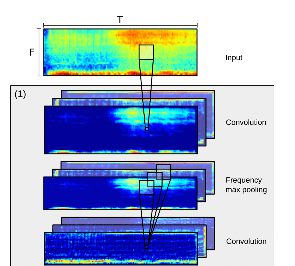 CRNNで鳥の声の識別 – Convolutional Recurrent Neural Networks for Bird Audio Detection