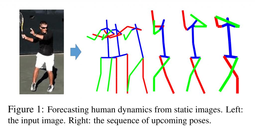 一枚の写真からその後の人の動きを予測 – Forecasting Human Dynamics from Static Images