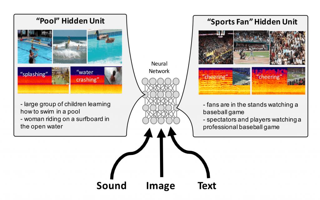 連想の学習 – See, Hear, and Read: Deep Aligned Representations