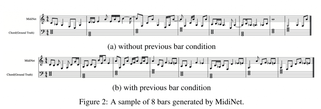 GANで音楽生成 – MidiNet: A Convolutional Generative Adversarial Network for Symbolic-domain Music Generation using 1D and 2D Conditions