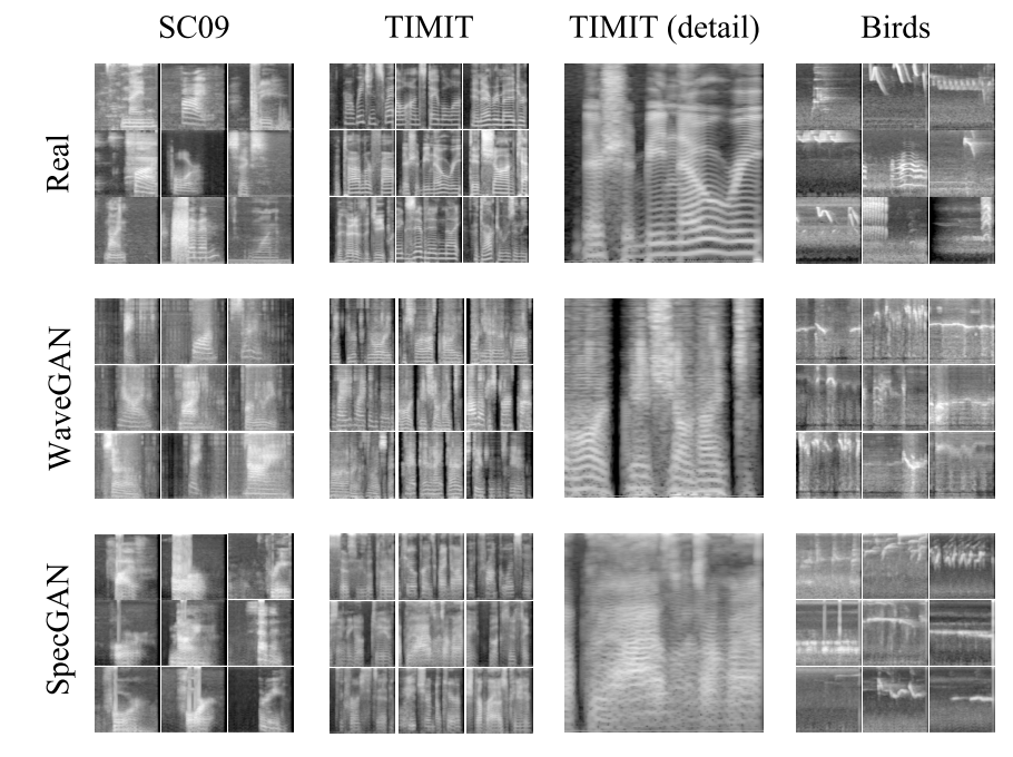 GANによる音の生成 – Synthesizing Audio with Generative Adversarial Networks