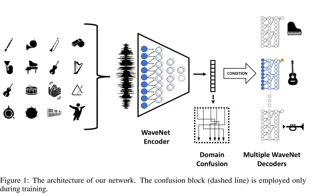 WaveNetを使ったAutoencoderで音楽のドメイン間の変換を可能に! –  A Universal Music Translation Network