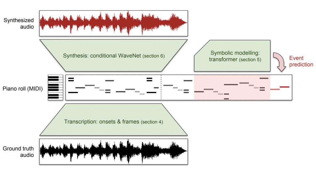 ピアノ演奏と対応する MIDI データを集めた大規模データセット MAESTRO – ENABLING FACTORIZED PIANO MUSIC MODELING AND GENERATION WITH THE MAESTRO DATASET