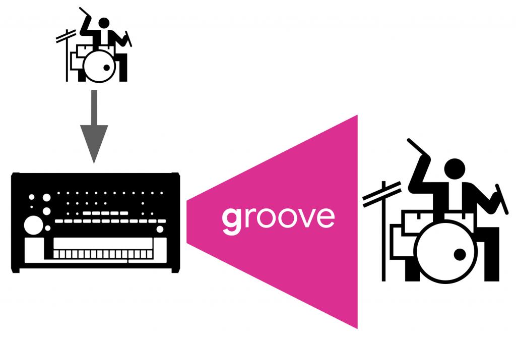 人工知能でグルーヴを創造する – Learning to Groove with Inverse Sequence Transformations