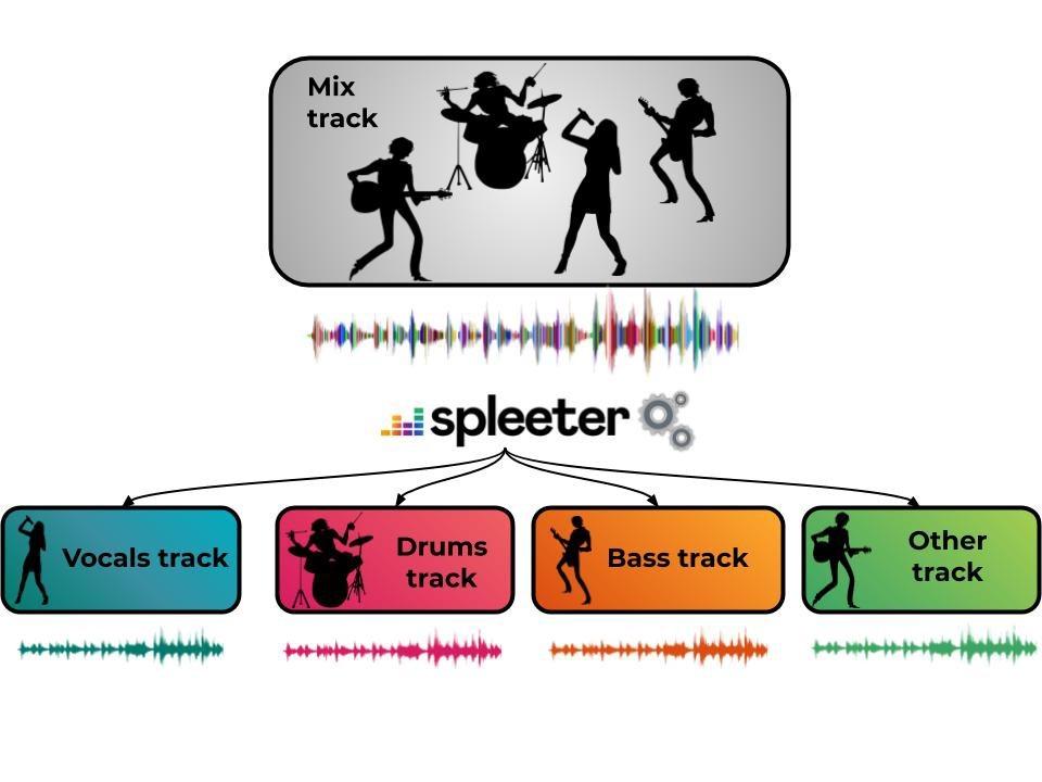 音源からそれぞれの楽器を分離するツール – SPLEETER: A FAST AND STATE-OF-THE ART MUSIC SOURCE SEPARATION TOOL WITH PRE-TRAINED MODELS