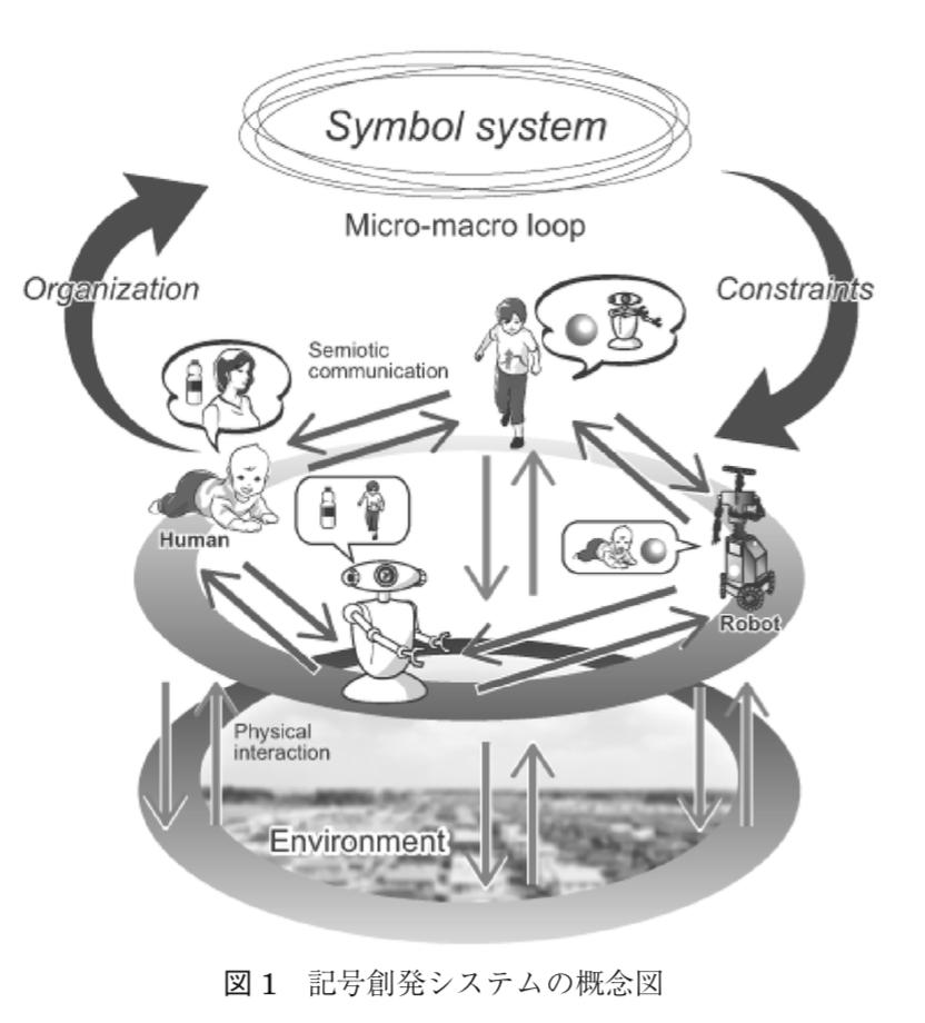 記号創発問題 ─記号創発ロボティクスによる記号接地問題の本質的解決に向けて─